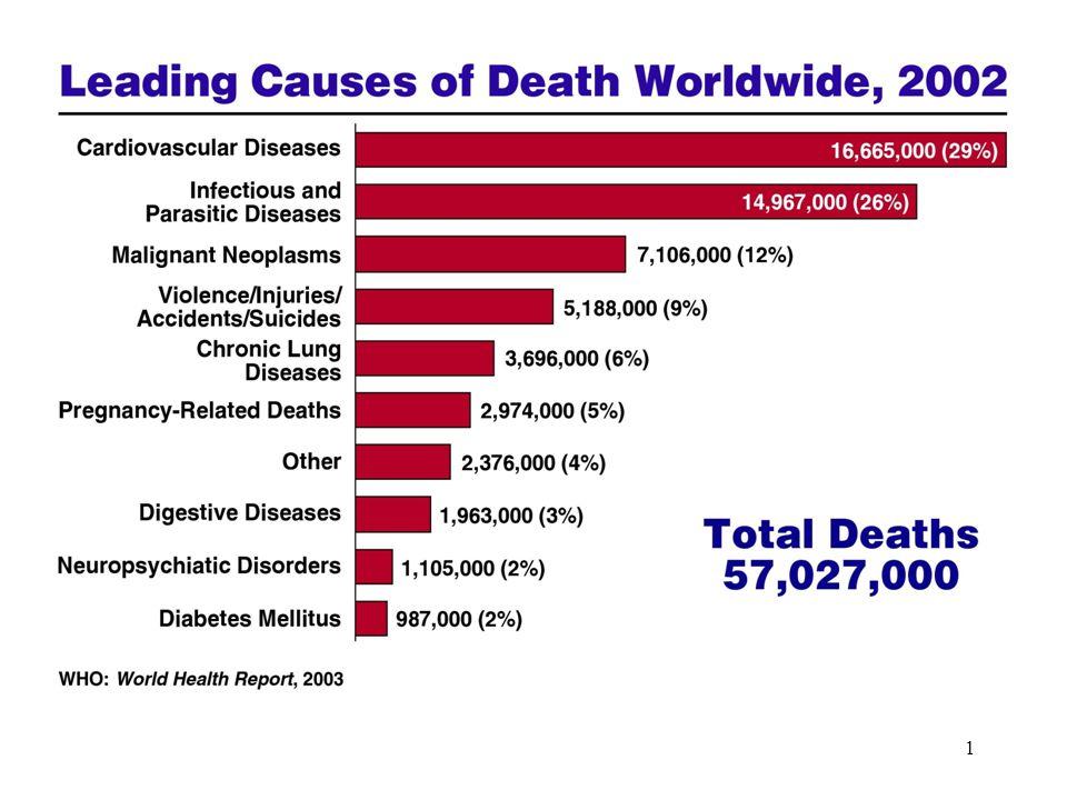 62 Pneumococchi Patogenesi ed epidemiologia patogeni dell'uomo che colonizzano naso- faringe (% variabile) Popolazione bersaglio bambini, anziani Fattori predisponenti: precedente malattia respiratoria virale (influenza, morbillo) o altre condizioni che provocano danni all'epitelio bronchiale e/o interferiscono con l'eliminazione dei batteri Responsabile di 3-5 milioni di casi di morte nel mondo/anno