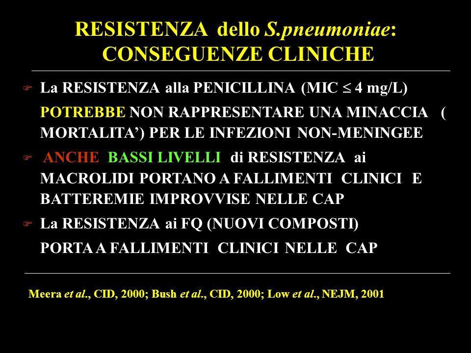 RESISTENZA dello S.pneumoniae: CONSEGUENZE CLINICHE  La RESISTENZA alla PENICILLINA (MIC  4 mg/L) POTREBBE NON RAPPRESENTARE UNA MINACCIA ( MORTALIT
