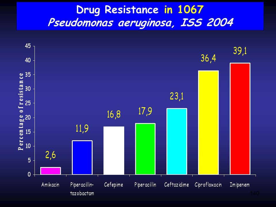 140 Drug Resistance in 1067 Pseudomonas aeruginosa, ISS 2004