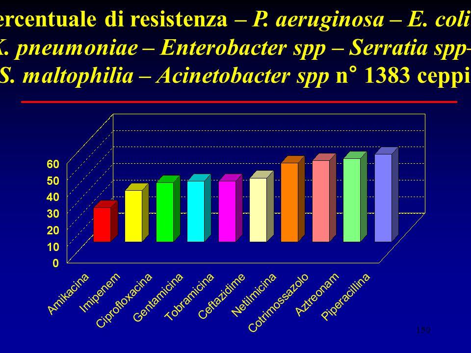 150 Percentuale di resistenza – P.aeruginosa – E.