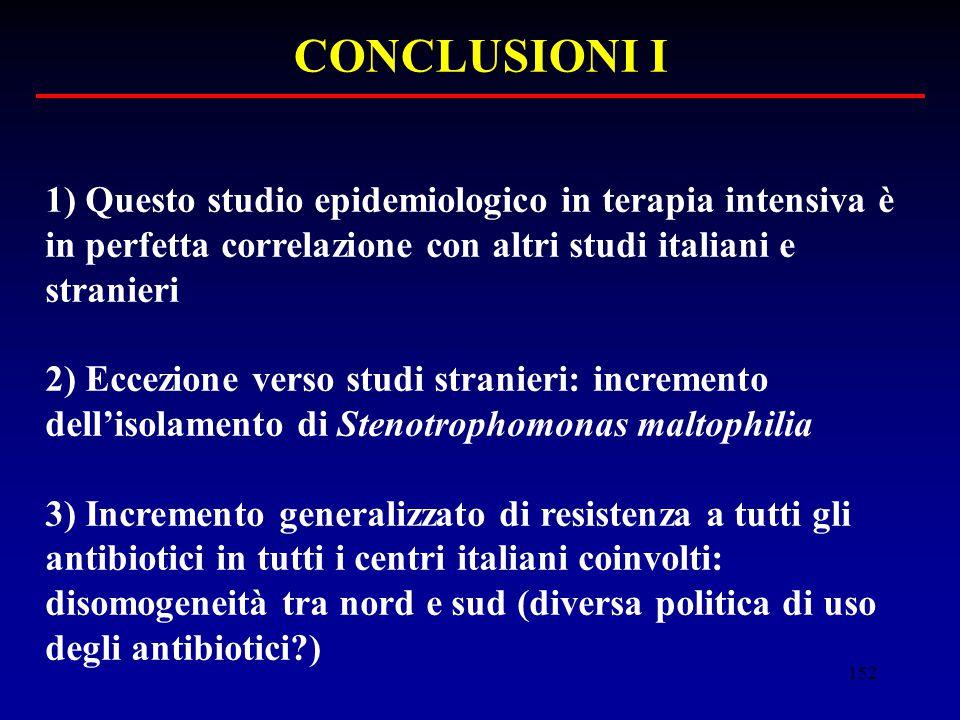 152 CONCLUSIONI I 1) Questo studio epidemiologico in terapia intensiva è in perfetta correlazione con altri studi italiani e stranieri 2) Eccezione ve