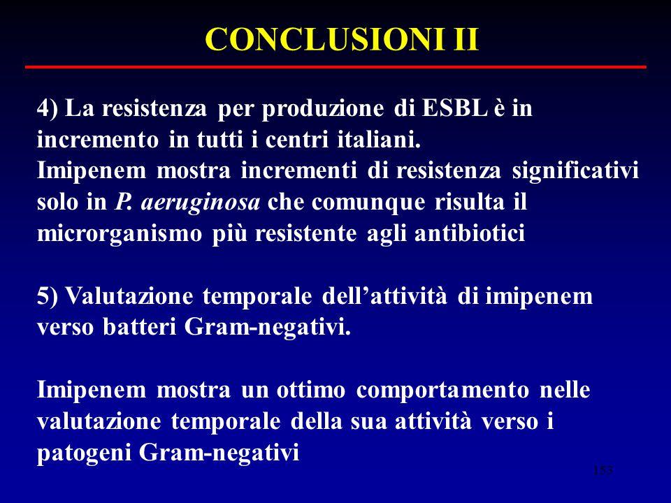 153 CONCLUSIONI II 4) La resistenza per produzione di ESBL è in incremento in tutti i centri italiani. Imipenem mostra incrementi di resistenza signif
