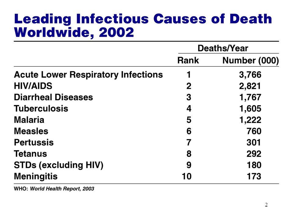 3 Infezioni apparato respiratorio è il distretto con maggiore incidenza e prevalenza di malattie da infezione i m.i.
