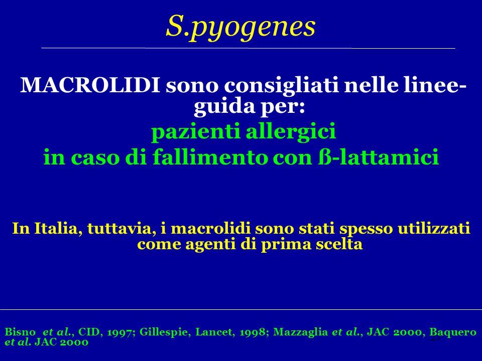 23 S.pyogenes MACROLIDI sono consigliati nelle linee- guida per: pazienti allergici in caso di fallimento con ß-lattamici In Italia, tuttavia, i macro