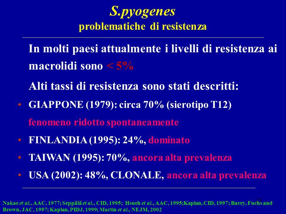 25 S.pyogenes problematiche di resistenza In molti paesi attualmente i livelli di resistenza ai macrolidi sono < 5% Alti tassi di resistenza sono stat
