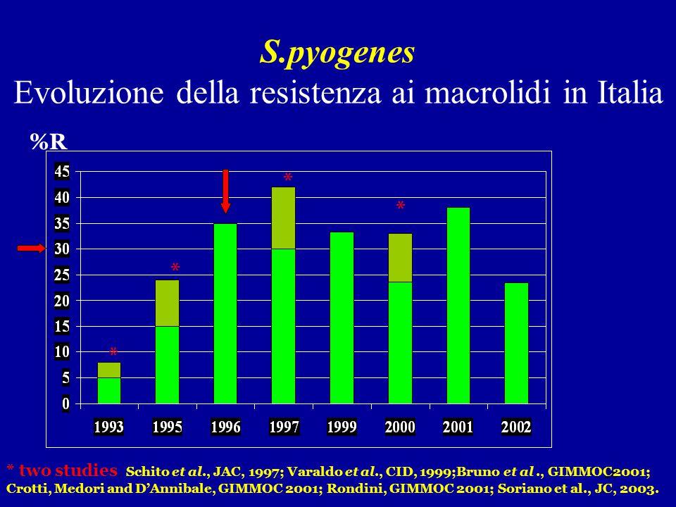 26 S.pyogenes Evoluzione della resistenza ai macrolidi in Italia * * * * * two studies. Schito et al., JAC, 1997; Varaldo et al., CID, 1999;Bruno et a
