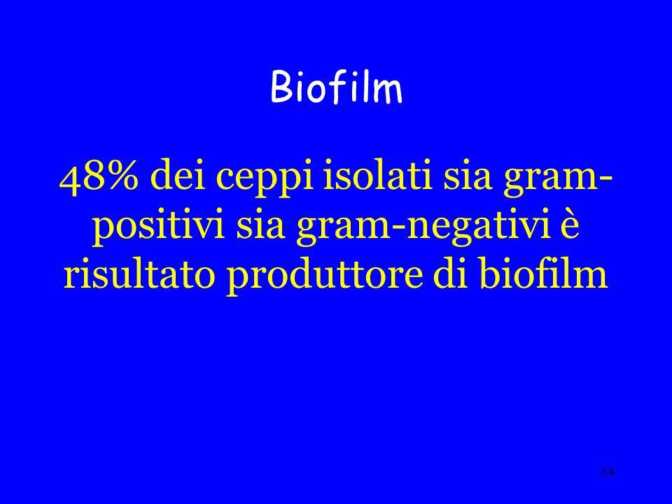 34 Biofilm 48% dei ceppi isolati sia gram- positivi sia gram-negativi è risultato produttore di biofilm