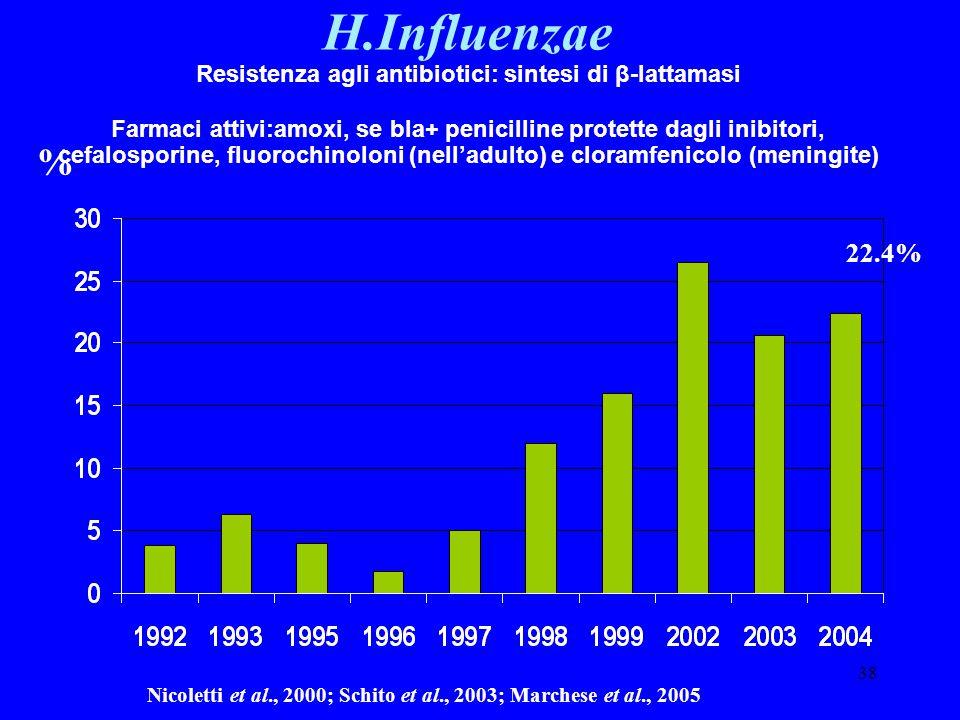 38 Nicoletti et al., 2000; Schito et al., 2003; Marchese et al., 2005 H.Influenzae Resistenza agli antibiotici: sintesi di β-lattamasi Farmaci attivi: