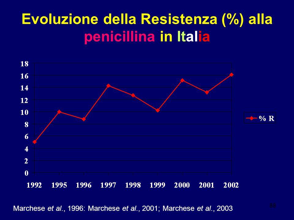 88 Evoluzione della Resistenza (%) alla penicillina in Italia Marchese et al., 1996: Marchese et al., 2001; Marchese et al., 2003