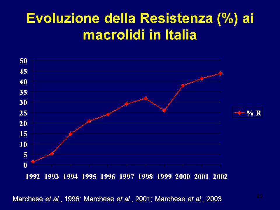 89 Evoluzione della Resistenza (%) ai macrolidi in Italia Marchese et al., 1996: Marchese et al., 2001; Marchese et al., 2003