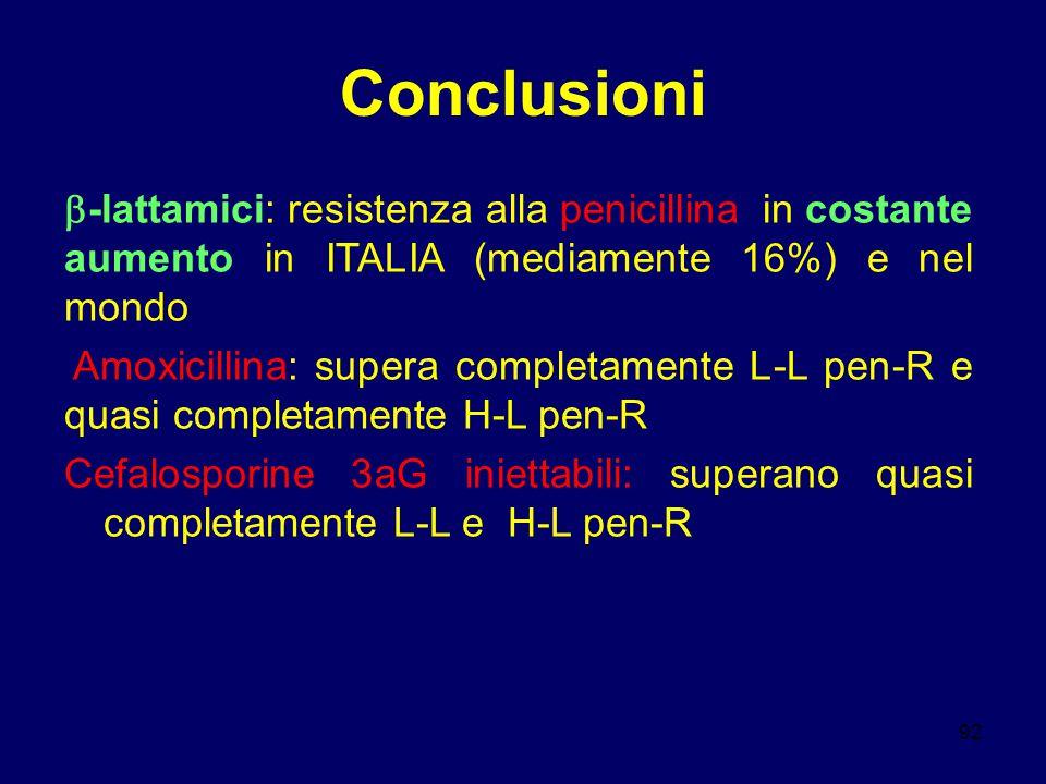 92 Conclusioni  -lattamici: resistenza alla penicillina in costante aumento in ITALIA (mediamente 16%) e nel mondo Amoxicillina: supera completamente