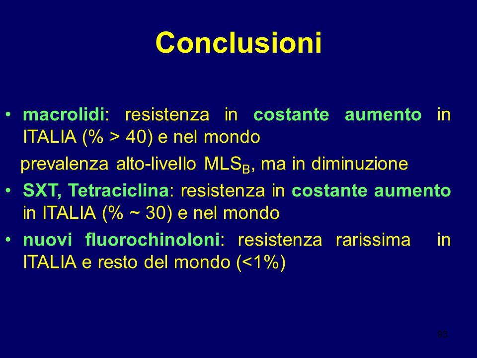 93 Conclusioni macrolidi: resistenza in costante aumento in ITALIA (% > 40) e nel mondo prevalenza alto-livello MLS B, ma in diminuzione SXT, Tetracic