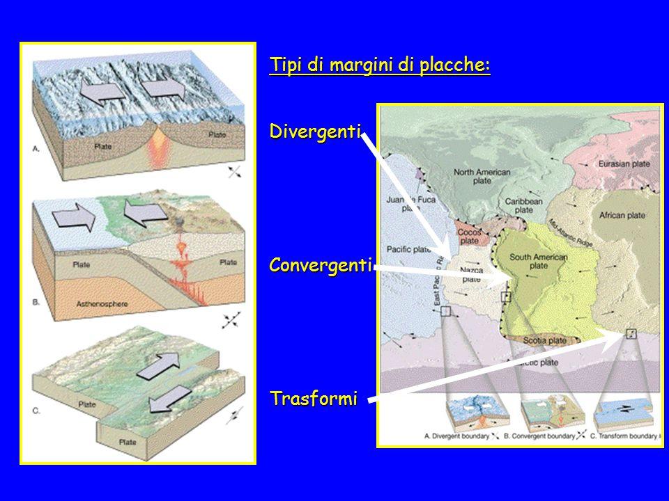 Teoria della tettonica delle placche I bordi delle singole placche, detti margini, vengono distinti in tre tipi, a seconda della loro funzione: 3 tipi