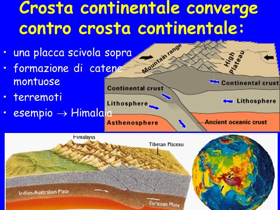 Crosta oceanica converge contro crosta continentale: formazione di catene montuose vulcani terremoti esempio  le Ande