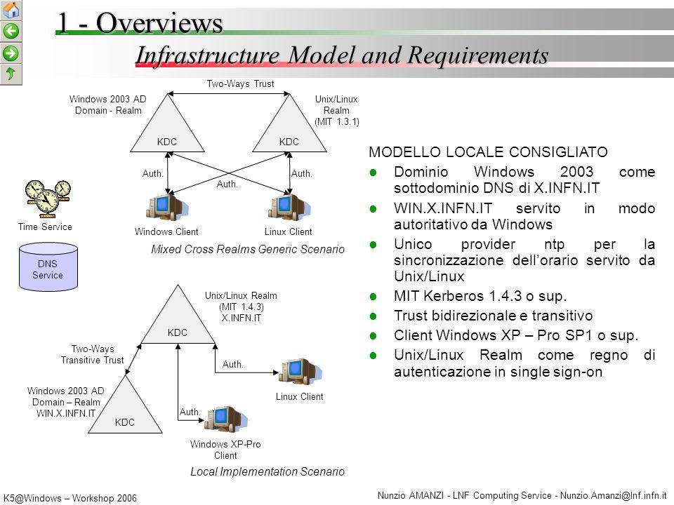 K5@Windows – Workshop 2006 Nunzio AMANZI - LNF Computing Service - Nunzio.Amanzi@lnf.infn.it Networking/Domains Infrastructure 2 - Local Environment Tests MIT K5 KDC (k5alpha.k5.lnf.infn.it) k5.lnf.infn.it AFS Server (axbeta.lnf.infn.it) XP PRO Client VM1VM2VM3 virtual bridging LNF DEFAULT VLAN VM1 (winvrtsrv.wintest.lnf.infn.it), Windows 2003 Server: DC, KDC, DNS Server Autoritativo VM2 (pcvrttest.wintest.lnf.infn.it), Windows Xp-Pro SP1: Windows Domain Client VM3 (pcvrttest2.k5.lnf.infn.it), Windows Xp-Pro SP1: Windows MIT K5 Host Windows 2003 AD Domain - Realm WINTEST.LNF.INFN.IT KDC VM3 DC KDC VM2 Sc.