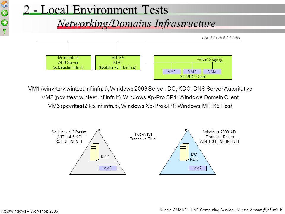 K5@Windows – Workshop 2006 Nunzio AMANZI - LNF Computing Service - Nunzio.Amanzi@lnf.infn.it W-Forest Trusts Tips 3 - Global Case Study 1.
