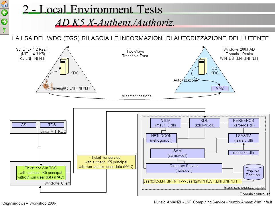 K5@Windows – Workshop 2006 Nunzio AMANZI - LNF Computing Service - Nunzio.Amanzi@lnf.infn.it AD K5 Authorization Feedback K5.LNF.INFN.IT WINTEST.LNF.INFN.IT VM2 DC - TGS autor.