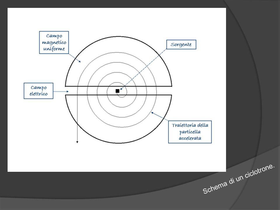 Schema di un ciclotrone.