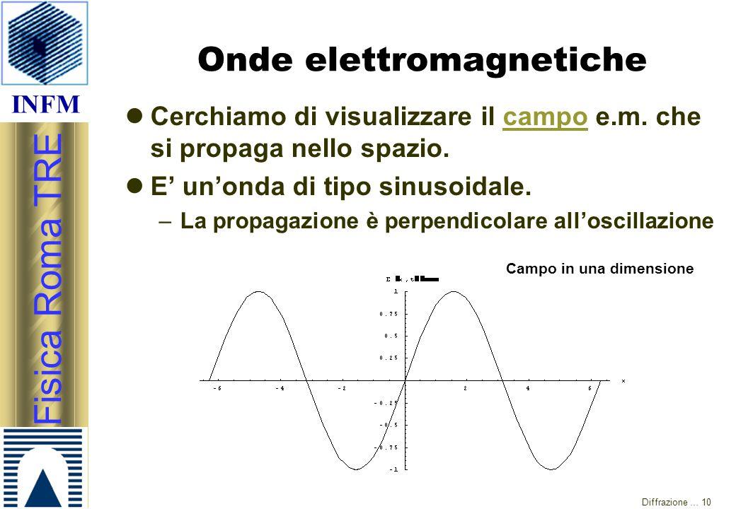 INFM Fisica Roma TRE Diffrazione … 10 Onde elettromagnetiche Cerchiamo di visualizzare il campo e.m. che si propaga nello spazio.campo E' un'onda di t