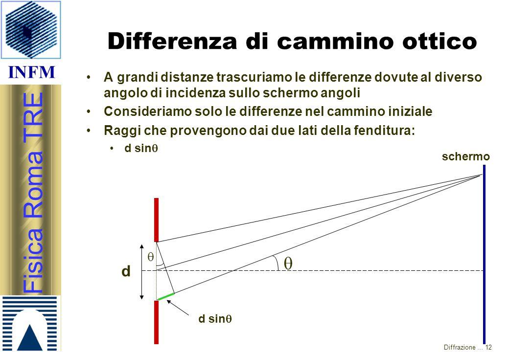 INFM Fisica Roma TRE Diffrazione … 12 Differenza di cammino ottico A grandi distanze trascuriamo le differenze dovute al diverso angolo di incidenza s