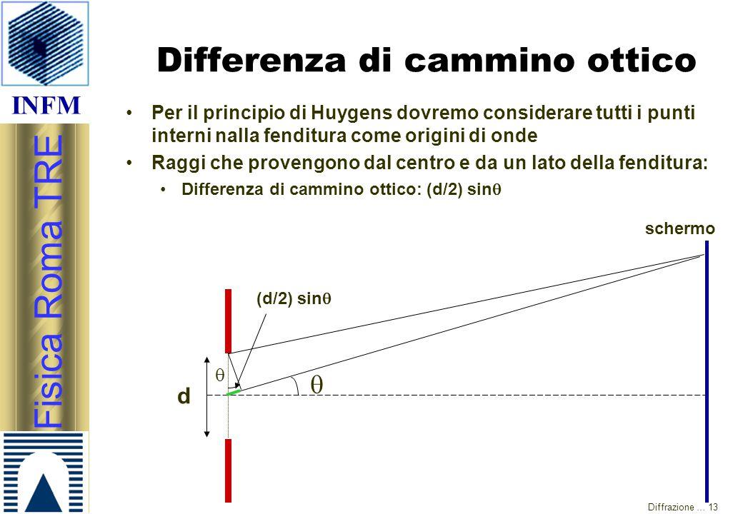 INFM Fisica Roma TRE Diffrazione … 13 Differenza di cammino ottico Per il principio di Huygens dovremo considerare tutti i punti interni nalla fenditu