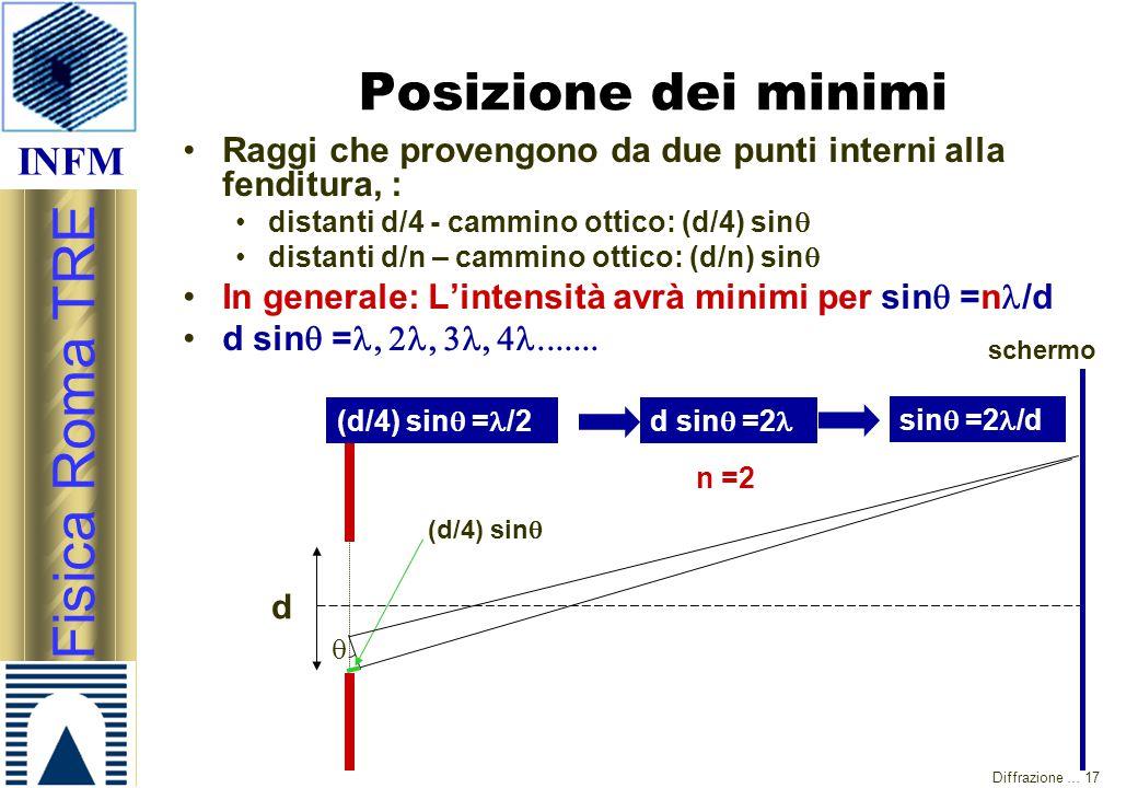 INFM Fisica Roma TRE Diffrazione … 17 Raggi che provengono da due punti interni alla fenditura, : distanti d/4 - cammino ottico: (d/4) sin  distanti