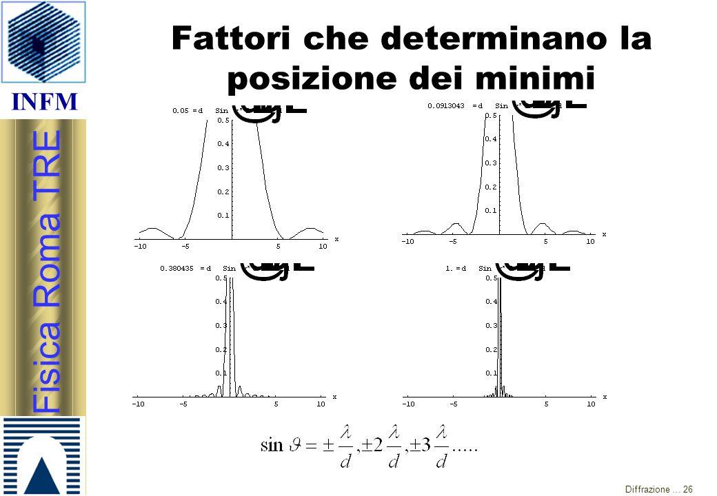 INFM Fisica Roma TRE Diffrazione … 26 Fattori che determinano la posizione dei minimi