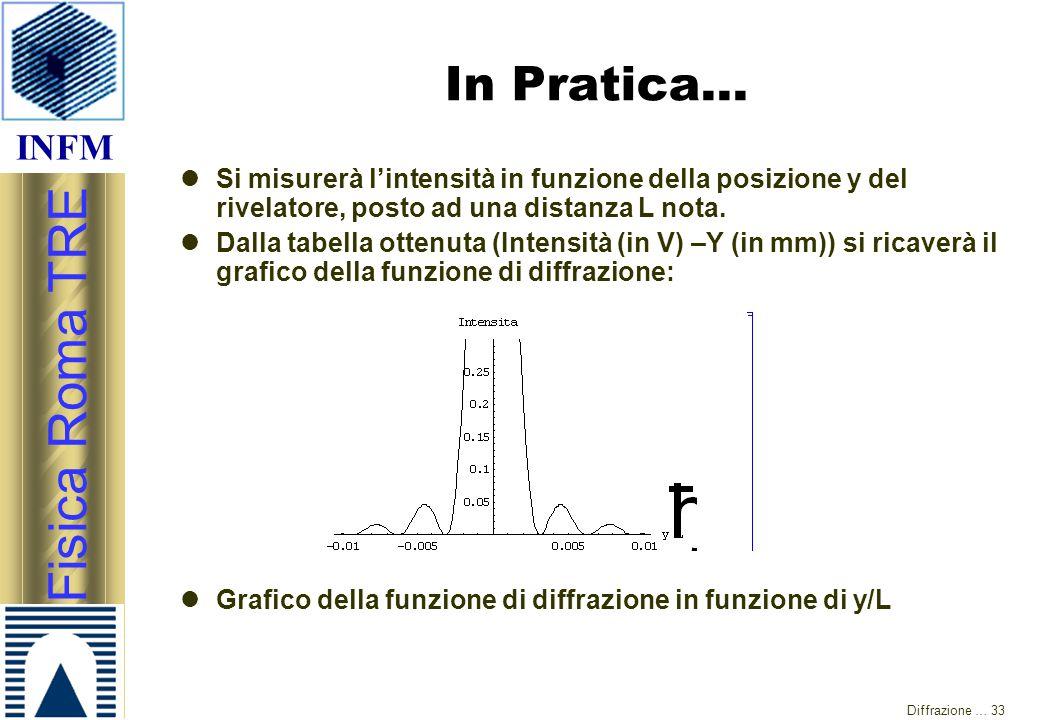 INFM Fisica Roma TRE Diffrazione … 33 In Pratica… Si misurerà l'intensità in funzione della posizione y del rivelatore, posto ad una distanza L nota.