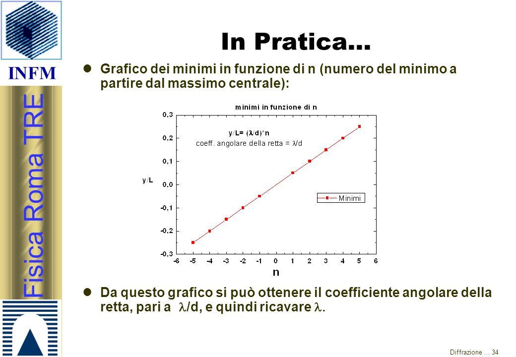 INFM Fisica Roma TRE Diffrazione … 34 In Pratica… Grafico dei minimi in funzione di n (numero del minimo a partire dal massimo centrale): Da questo gr