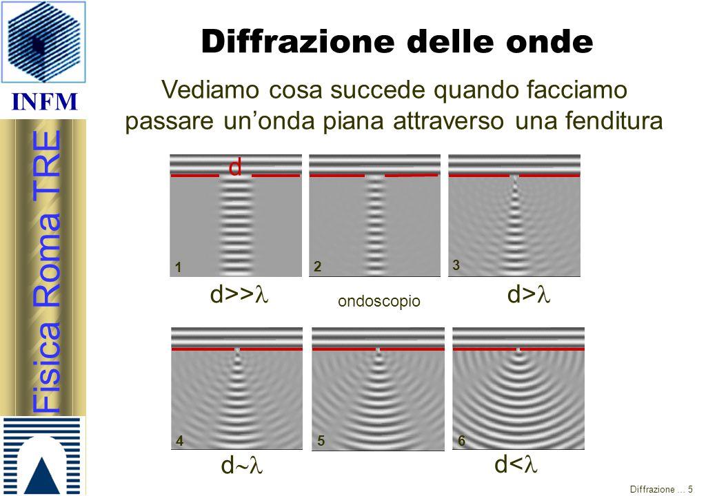 INFM Fisica Roma TRE Diffrazione … 5 Diffrazione delle onde Vediamo cosa succede quando facciamo passare un'onda piana attraverso una fenditura d>> d>