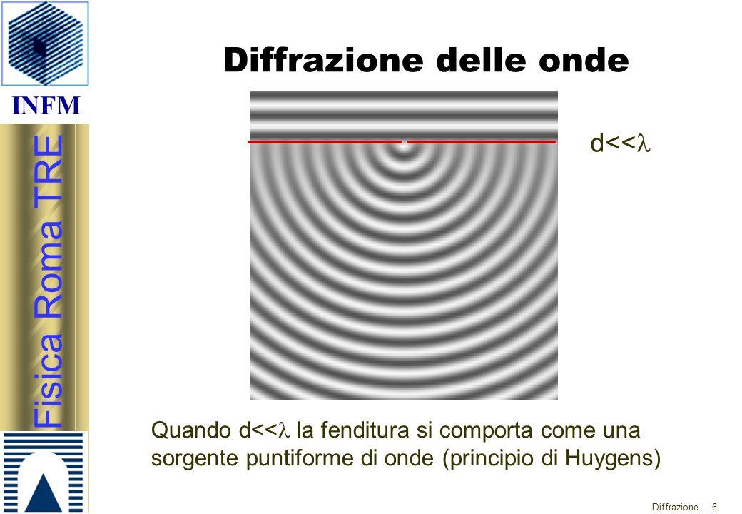 INFM Fisica Roma TRE Diffrazione … 6 Diffrazione delle onde d<< Quando d<< la fenditura si comporta come una sorgente puntiforme di onde (principio di