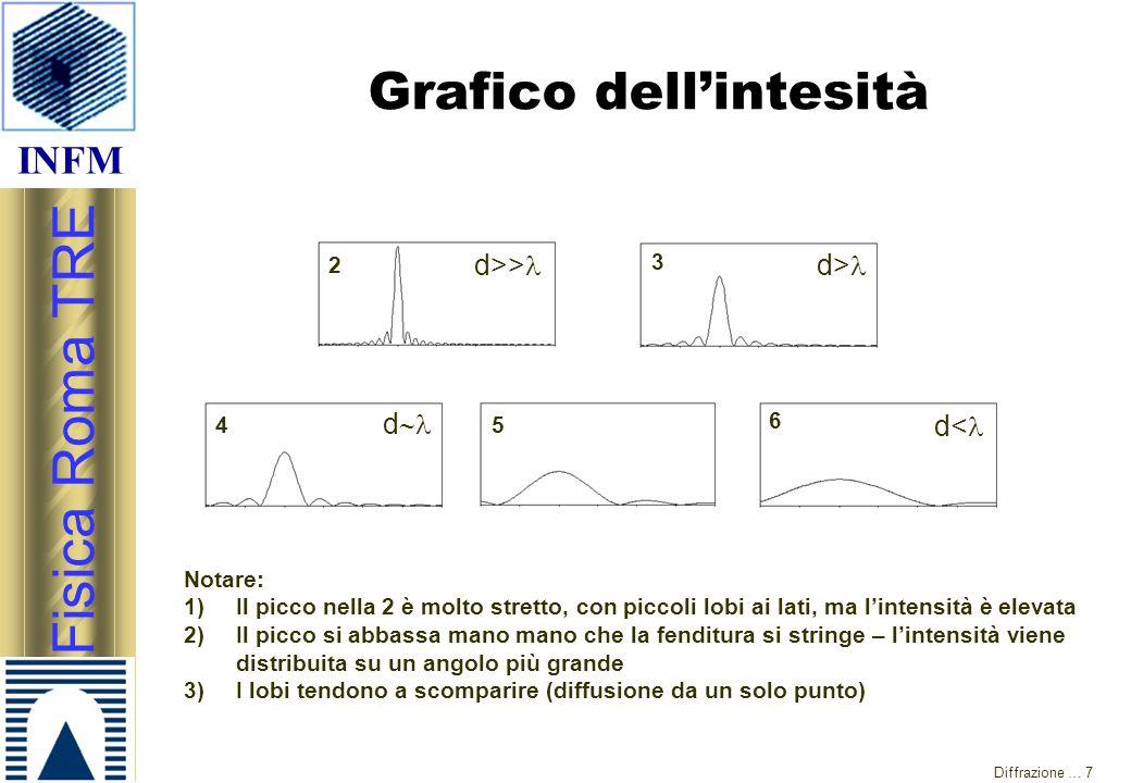 INFM Fisica Roma TRE Diffrazione … 7 Grafico dell'intesità 2 3 45 6 Notare: 1)Il picco nella 2 è molto stretto, con piccoli lobi ai lati, ma l'intensi