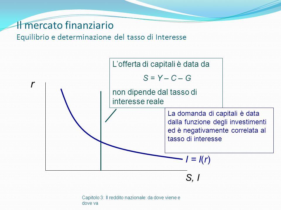 Il mercato finanziario Equilibrio e determinazione del tasso di Interesse Capitolo 3: Il reddito nazionale: da dove viene e dove va r S, I L'offerta d