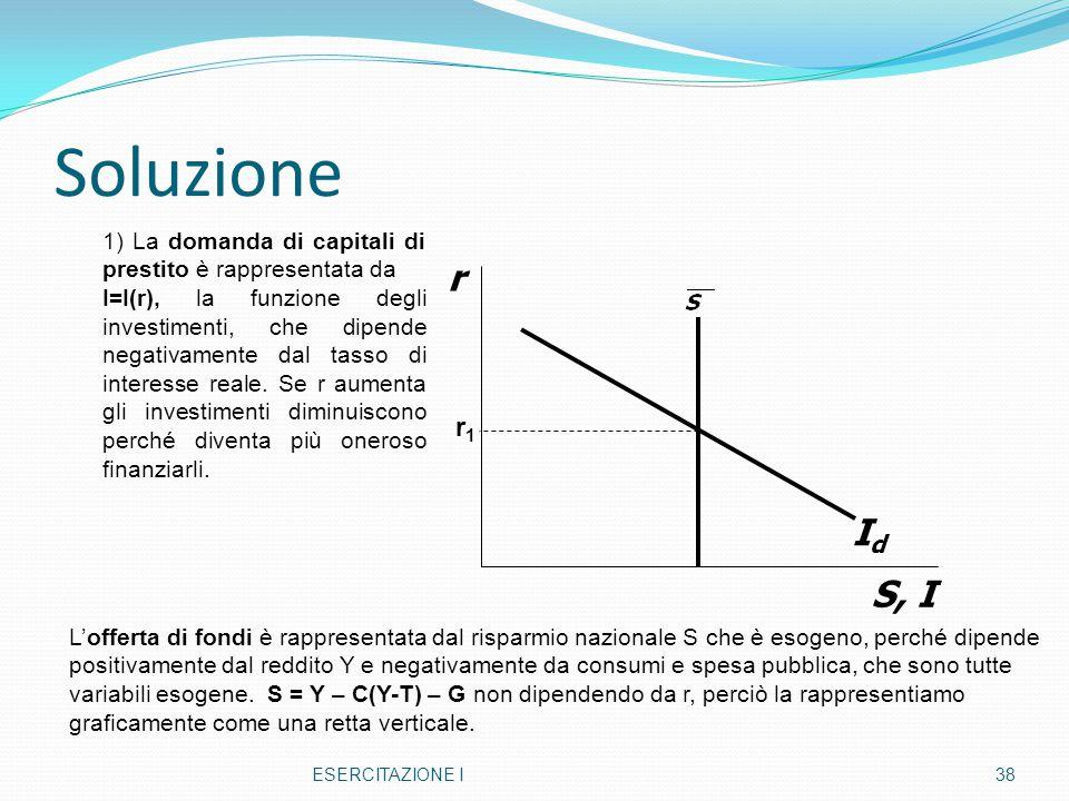 Soluzione ESERCITAZIONE I38 r S, I IdId r1r1 1) La domanda di capitali di prestito è rappresentata da I=I(r), la funzione degli investimenti, che dipe