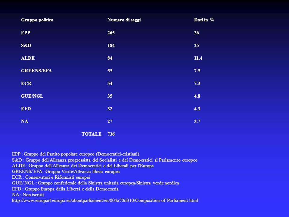 Gruppo politicoNumero di seggiDati in % EPP26536 S&D18425 ALDE8411.4 GREENS/EFA557.5 ECR547.3 GUE/NGL354.8 EFD324.3 NA273.7 TOTALE736 EPP : Gruppo del Partito popolare europeo (Democratici-cristiani) S&D : Gruppo dell Alleanza progressista dei Socialisti e dei Democratici al Parlamento europeo ALDE : Gruppo dell Alleanza dei Democratici e dei Liberali per l Europa GREENS/ EFA : Gruppo Verde/Alleanza libera europea ECR : Conservatori e Riformisti europei GUE/ NGL : Gruppo confederale della Sinistra unitaria europea/Sinistra verde nordica EFD : Gruppo Europa della Libertà e della Democrazia NA : Non iscritti http://www.europarl.europa.eu/aboutparliament/en/004a50d310/Composition-of-Parliament.html