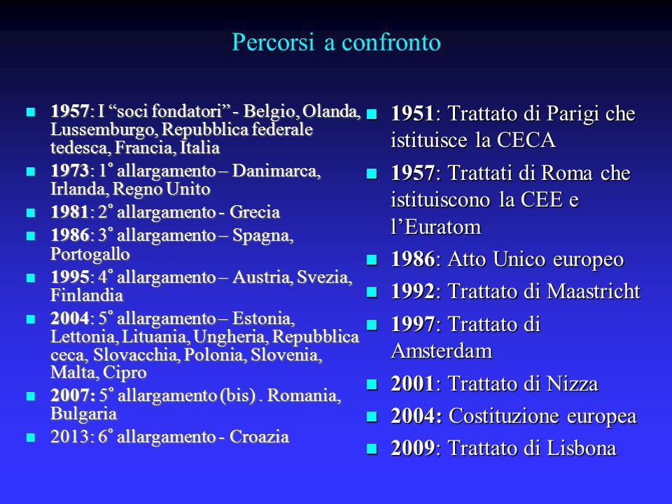 Percorsi a confronto 1957: I soci fondatori - Belgio, Olanda, Lussemburgo, Repubblica federale tedesca, Francia, Italia 1957: I soci fondatori - Belgio, Olanda, Lussemburgo, Repubblica federale tedesca, Francia, Italia 1973: 1° allargamento – Danimarca, Irlanda, Regno Unito 1973: 1° allargamento – Danimarca, Irlanda, Regno Unito 1981: 2° allargamento - Grecia 1981: 2° allargamento - Grecia 1986: 3° allargamento – Spagna, Portogallo 1986: 3° allargamento – Spagna, Portogallo 1995: 4° allargamento – Austria, Svezia, Finlandia 1995: 4° allargamento – Austria, Svezia, Finlandia 2004: 5° allargamento – Estonia, Lettonia, Lituania, Ungheria, Repubblica ceca, Slovacchia, Polonia, Slovenia, Malta, Cipro 2004: 5° allargamento – Estonia, Lettonia, Lituania, Ungheria, Repubblica ceca, Slovacchia, Polonia, Slovenia, Malta, Cipro 2007: 5° allargamento (bis).