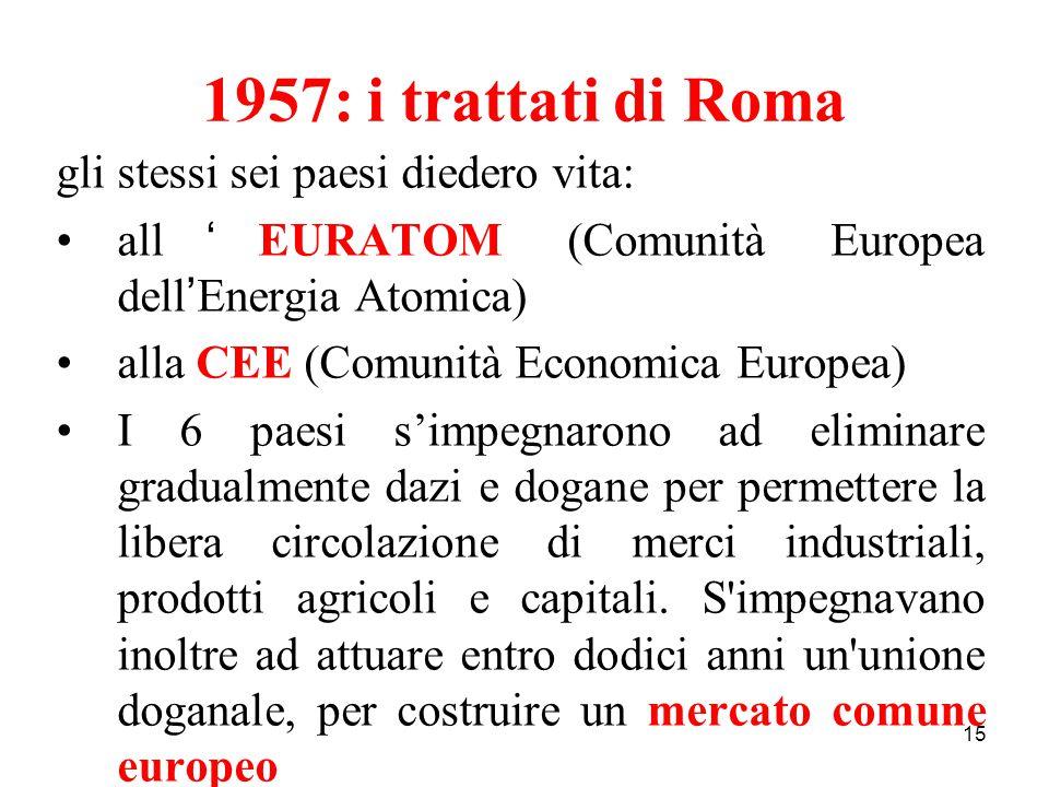 15 1957: i trattati di Roma gli stessi sei paesi diedero vita: all ' EURATOM (Comunità Europea dell ' Energia Atomica) alla CEE (Comunità Economica Eu