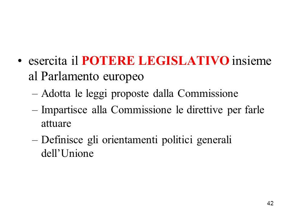 42 esercita il POTERE LEGISLATIVO insieme al Parlamento europeo –Adotta le leggi proposte dalla Commissione –Impartisce alla Commissione le direttive