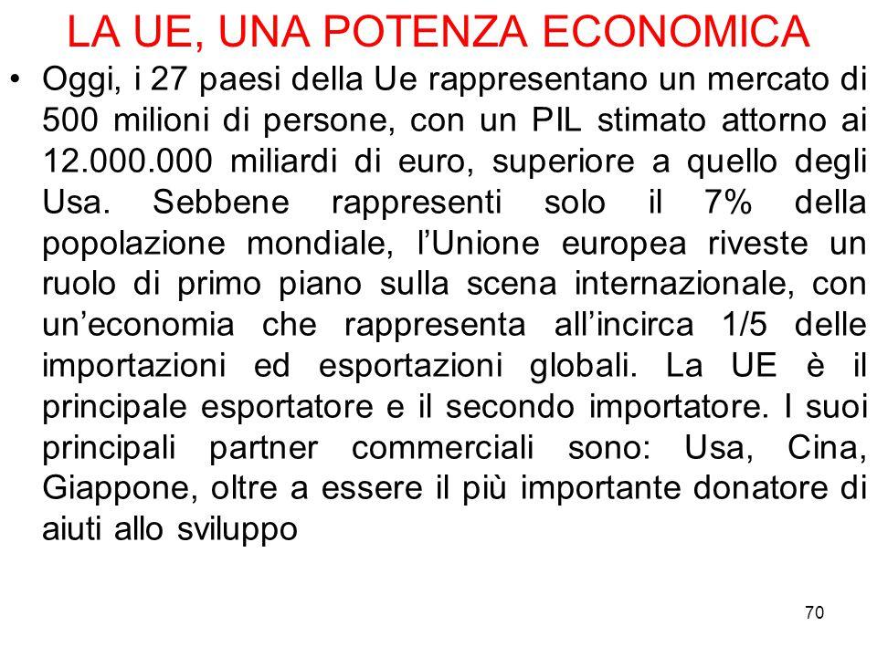 LA UE, UNA POTENZA ECONOMICA Oggi, i 27 paesi della Ue rappresentano un mercato di 500 milioni di persone, con un PIL stimato attorno ai 12.000.000 mi