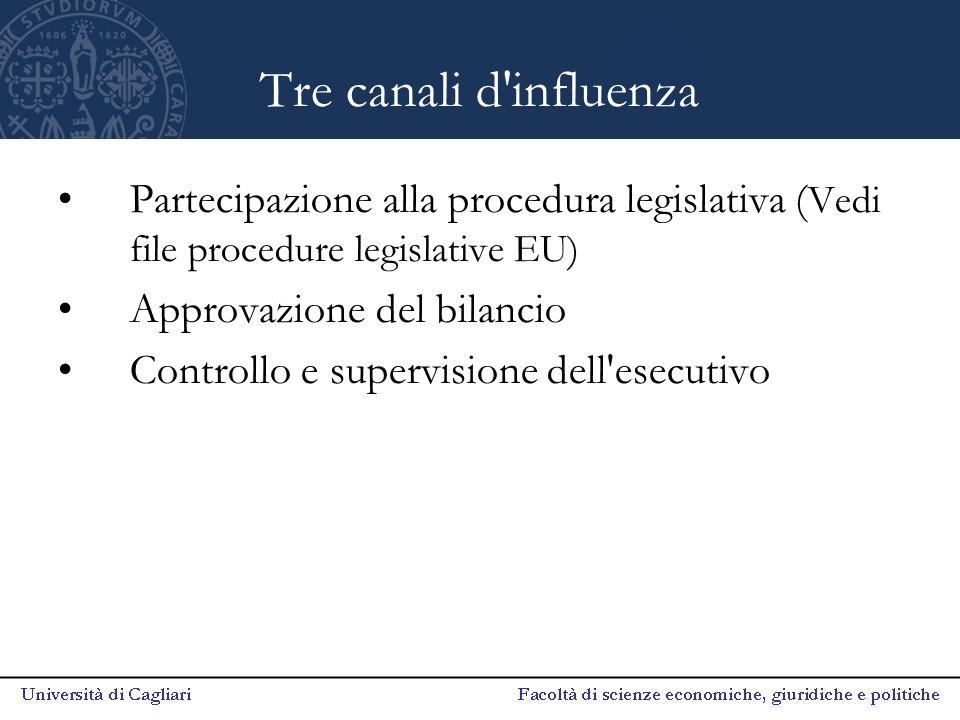 Tre canali d'influenza Partecipazione alla procedura legislativa ( Vedi file procedure legislative EU) Approvazione del bilancio Controllo e supervisi