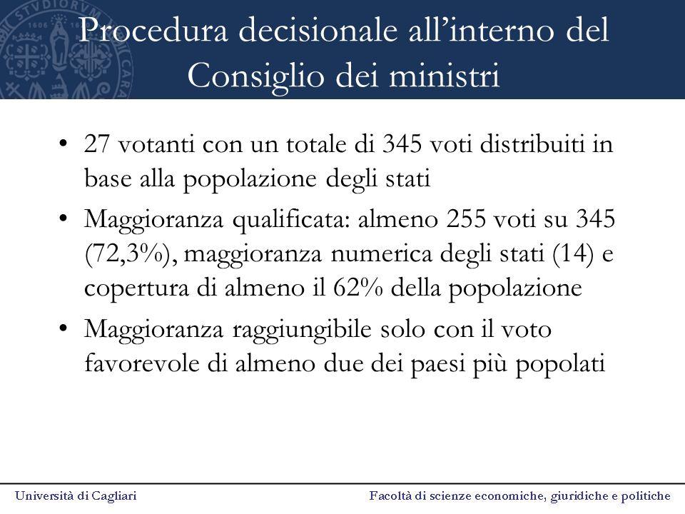 Procedura decisionale all'interno del Consiglio dei ministri 27 votanti con un totale di 345 voti distribuiti in base alla popolazione degli stati Mag