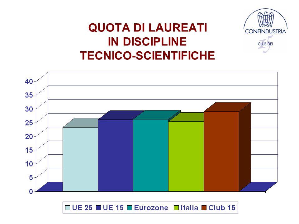 QUOTA DI LAUREATI IN DISCIPLINE TECNICO-SCIENTIFICHE