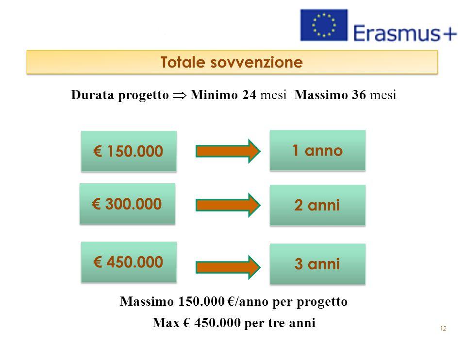 12 Totale sovvenzione € 300.000 € 150.000 2 anni 1 anno € 450.000 3 anni Durata progetto  Minimo 24 mesi Massimo 36 mesi Massimo 150.000 €/anno per p
