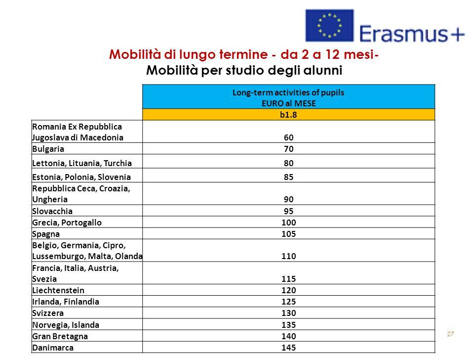 27 Mobilità di lungo termine - da 2 a 12 mesi- Mobilità per studio degli alunni Long-term activities of pupils EURO al MESE b1.8 Romania Ex Repubblica