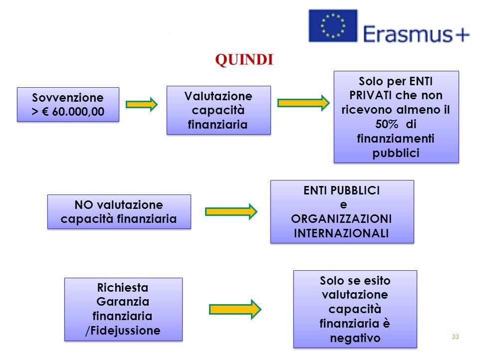 33 QUINDI Valutazione capacità finanziaria Solo per ENTI PRIVATI che non ricevono almeno il 50% di finanziamenti pubblici Richiesta Garanzia finanziar