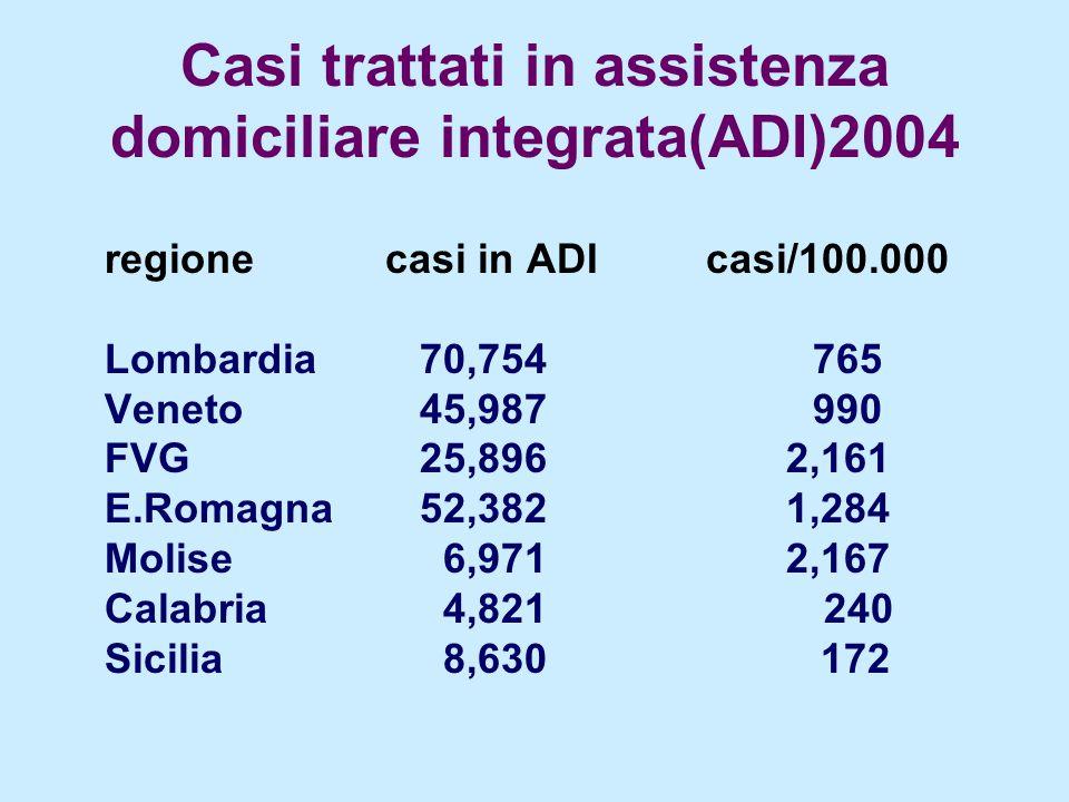 Casi trattati in assistenza domiciliare integrata(ADI)2004 regione casi in ADIcasi/100.000 Lombardia 70,754765 Veneto 45,987990 FVG 25,896 2,161 E.Rom