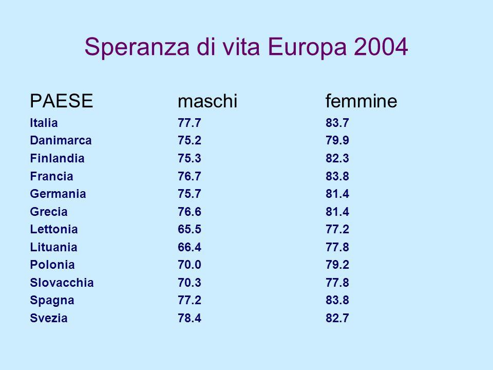 Speranza di vita Europa 2004 PAESEmaschifemmine Italia77.783.7 Danimarca75.279.9 Finlandia75.382.3 Francia76.783.8 Germania75.781.4 Grecia76.681.4 Let