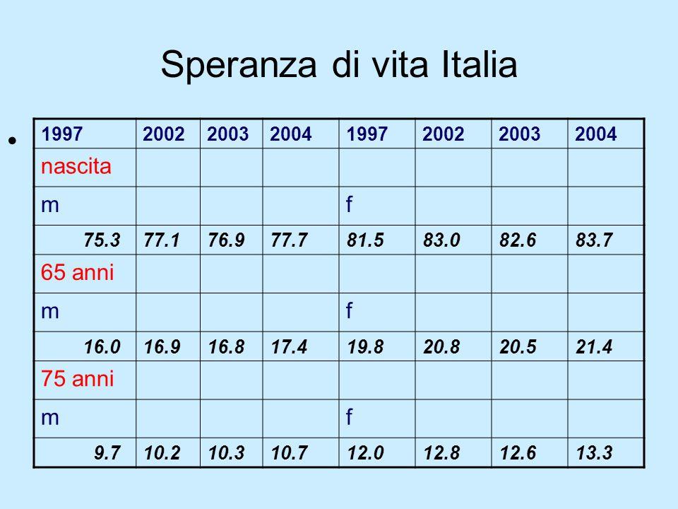 Speranza di vita Italia 19972002200320041997200220032004 nascita mf 75.377.176.977.781.583.082.683.7 65 anni mf 16.016.916.817.419.820.820.521.4 75 an