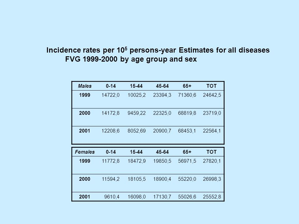 Incidence rates per 10 5 persons-year Estimates for all diseases FVG 1999-2000 by age group and sex Males 0-14 15-44 45-6465+TOT 199914722,010025,2233