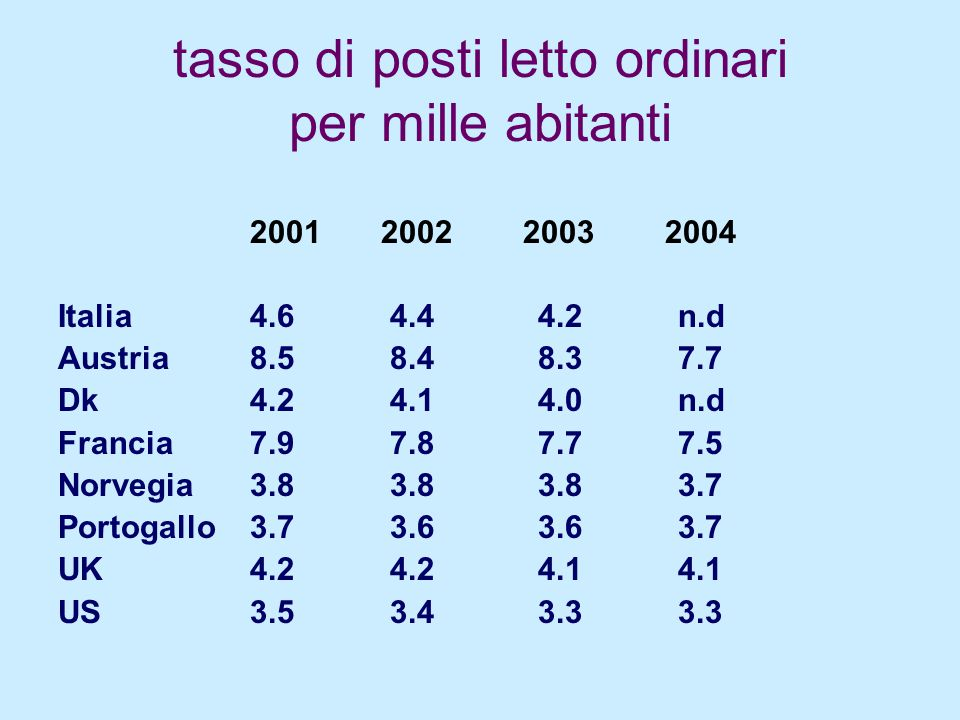 tasso di posti letto ordinari per mille abitanti 2001 2002 2003 2004 Italia4.6 4.44.2 n.d Austria8.5 8.48.3 7.7 Dk4.2 4.14.0 n.d Francia7.9 7.87.7 7.5